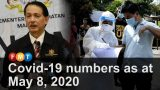 Covid-19 numbers as at May 8, 2020 (Malaysia)